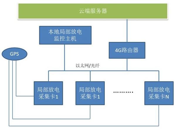 线缆局部放电系统图.jpg